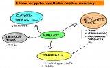 一文读懂加密货币钱包的商业模式
