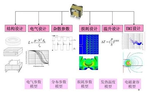 輕松教你了解開關電源等磁性元器件的分布參數