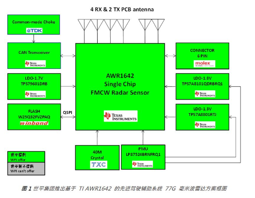 大联大控股推基于TI 车载辅助驾驶77G毫米波雷...