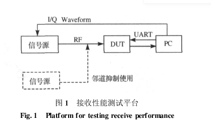 關于WiFi射頻接收性能的測試方法分析以及解決方...