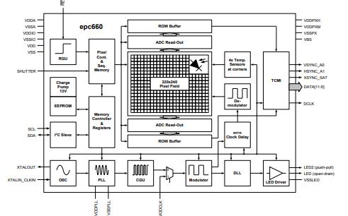 EPC660 3D TOF成像仪的详细数据手册免费下载