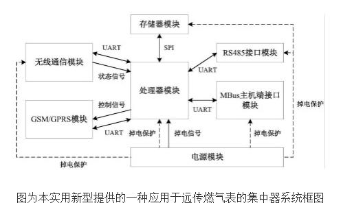 远传燃气表集中器系统的设计及原理