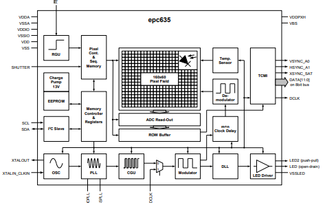 EPC635 3D TOF成像仪传感器芯片详细数据手册免费下载