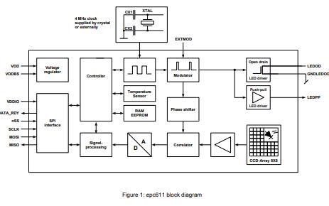用于TOF测距仪和TOF成像仪的EPC611光电CMOS详细数据手册免费下载