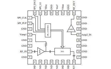 RFDA2125 数字控制可变增益放大器的详细数据手册免费下载