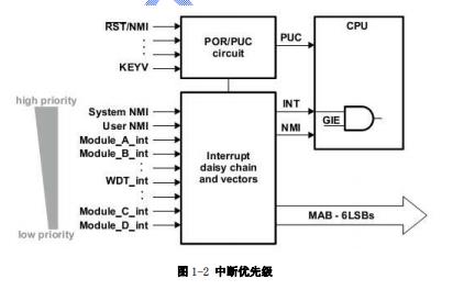 MSP430F5XX系列中文用戶指南資料合集免費下載