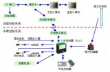 浅析AGV关键技术现状及发展趋势