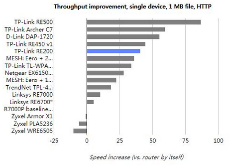 TP-Link RE200测评:太网接口,传输速...