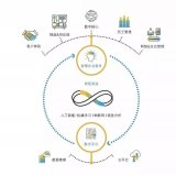 一整套智慧企业解决方案,构成了SAP一整套行之有...