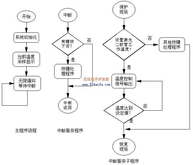 图3  系统程序流程图