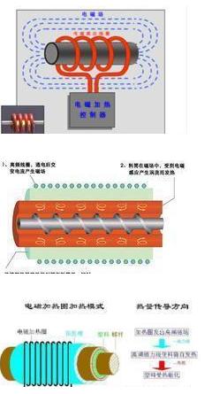 论电磁感应在加热器上的应用