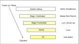 从高级的视角来查看Linux引导过程