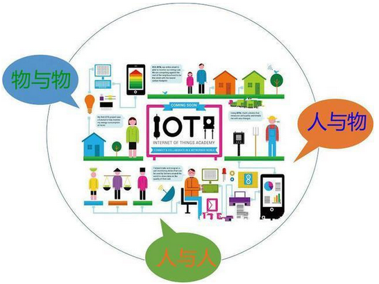 物聯網RFID技術發展狀況及未來趨勢