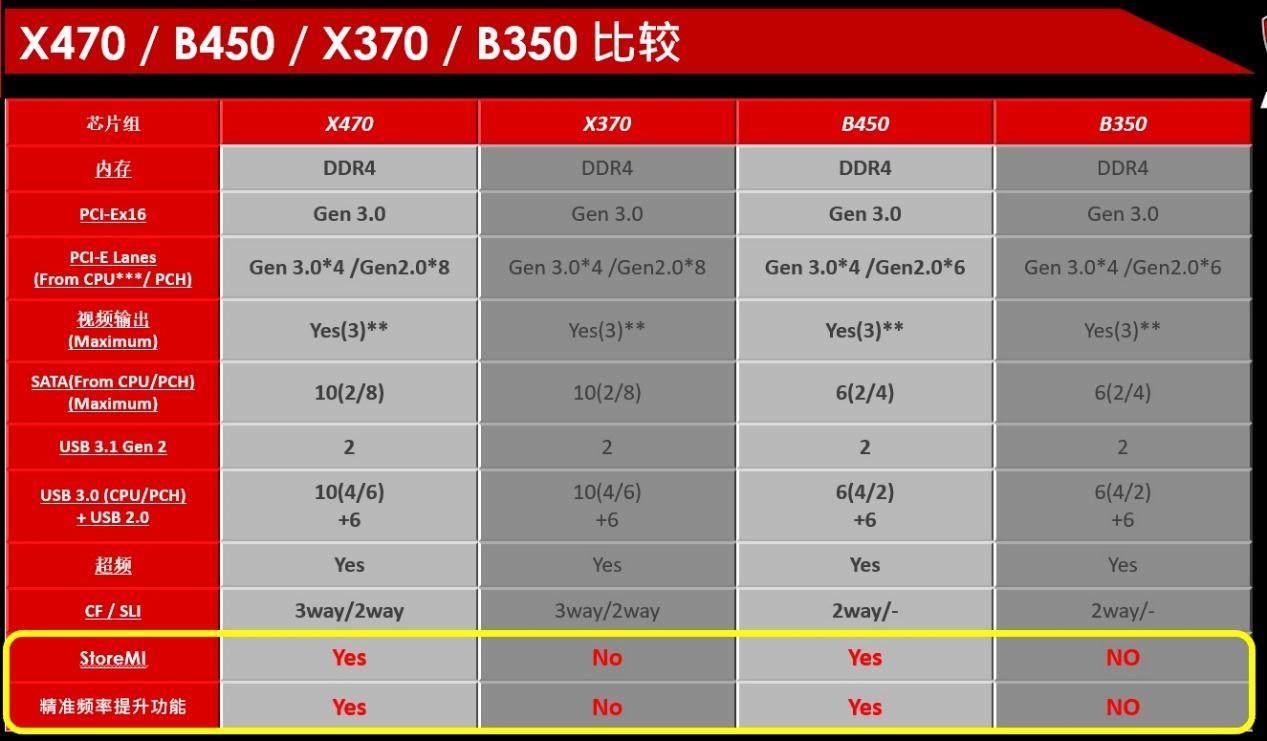 微星b450主板怎么样 锐龙5最佳座驾