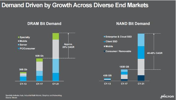美光業務分析和展望:將持續推進DRAM和NAND...