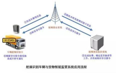 物联网与RFID技术有着怎样的关联