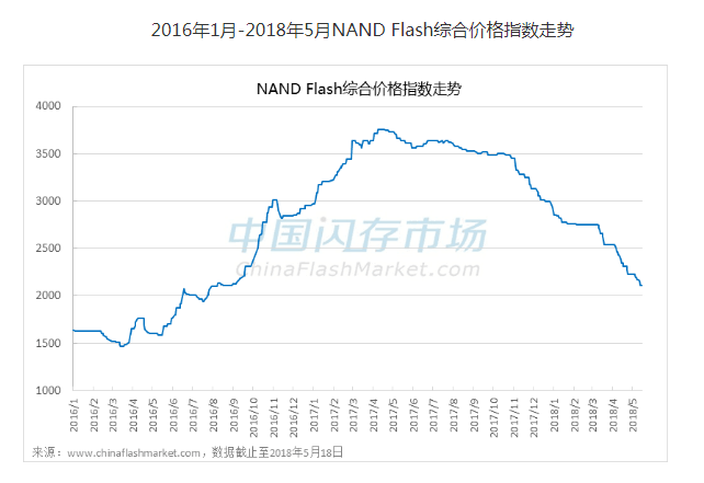 NAND Flash市场供货量增加,综合价格指数已累计下滑28%