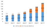 全球鋰動力電池市場份額持續增長,占比達到42%
