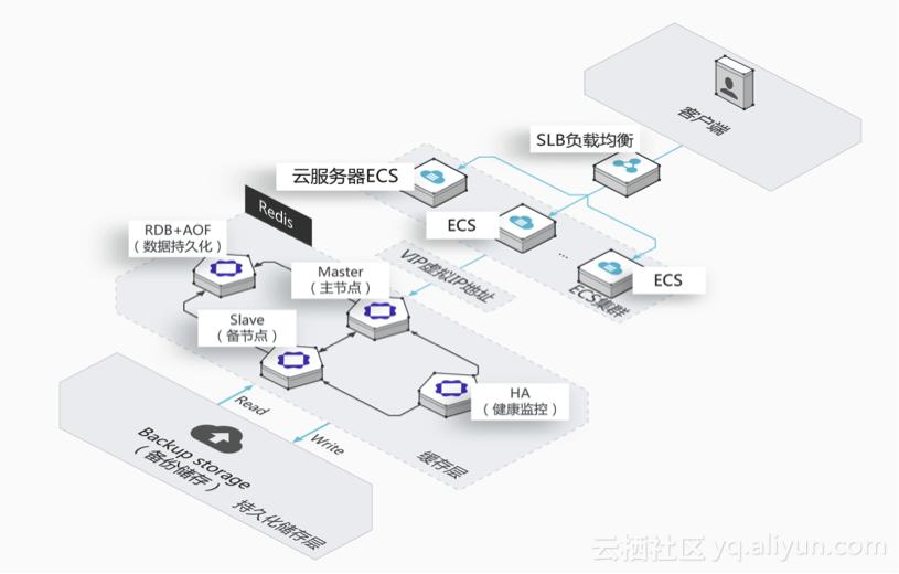 阿里云王牌架构师杨曦:也谈系统缓存设计误区及高阶使用技巧