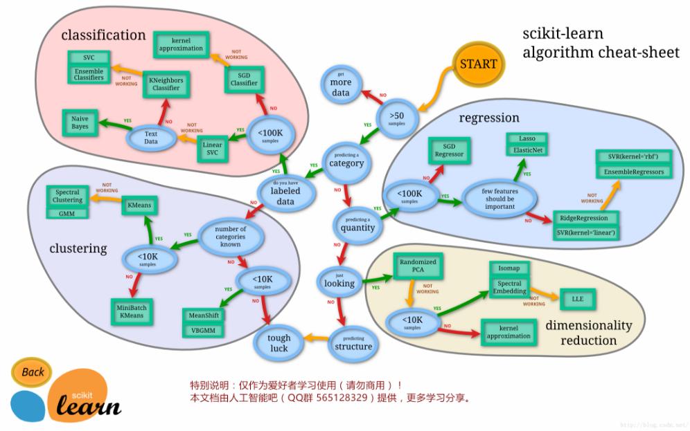 机器学习—算法选择路径详细资料图解