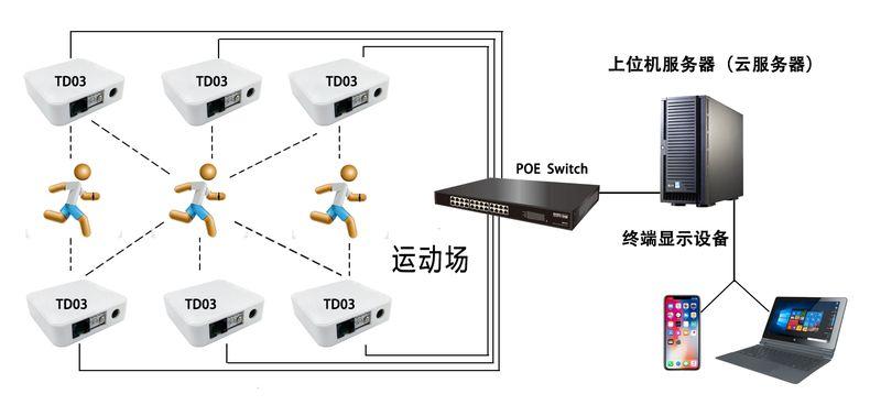 【干货总结】蓝牙网关的4大应用解析