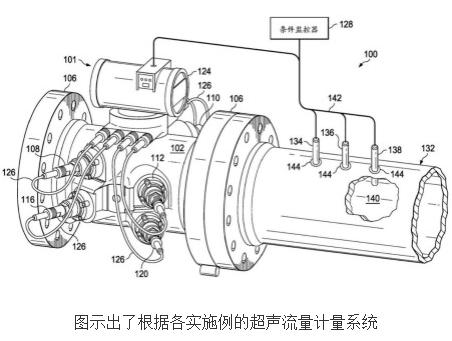 具有上游压力换能器的超声流量计量系统的设计及原理