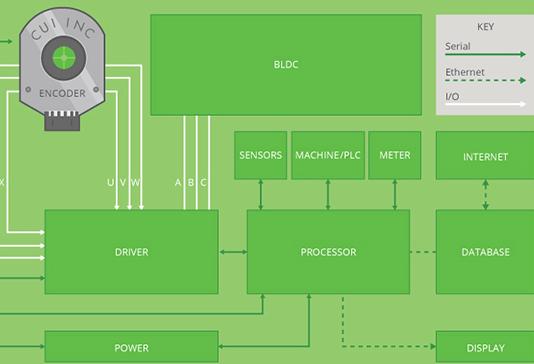 M2M系统编码器从模拟过渡到数字组件设计