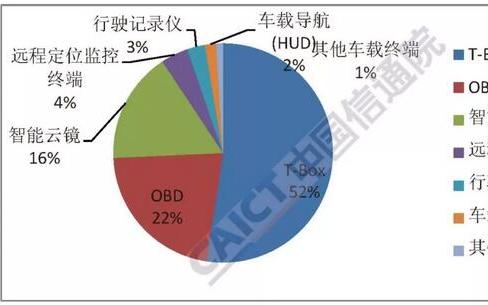 2018上半年车载终端出货量471万部 智能云镜市场同比增长213.7%