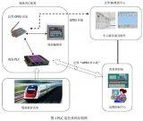 基于采用PLC和触摸屏,实现GPRS的远程控制
