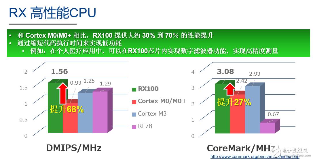 瑞萨电子RX100/RX200系列MCU:轻松应对低功耗和高性能需求