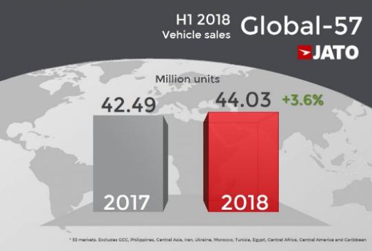 2018上半年全球汽车销量报告总结:中国销量第一...