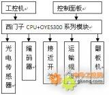 奥越信OYES 300PLC在国内某钢管厂生产线...