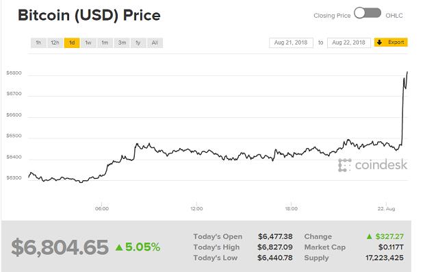 比特币20分钟内暴涨428美元,上达两周之内最高...