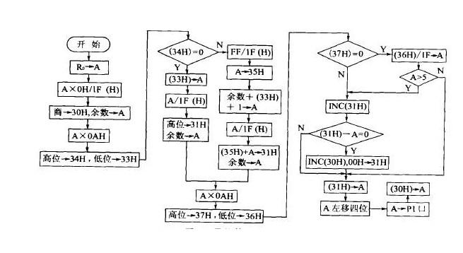pwm波形发生器的原理与应用 浅析pwm波形发生器应用