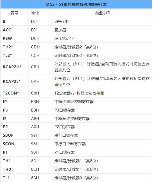 关于51单片机寄存器功能汇总表