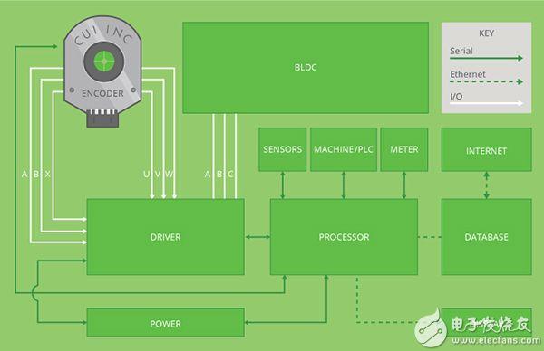 CUI 的典型机对机通信系统图示。