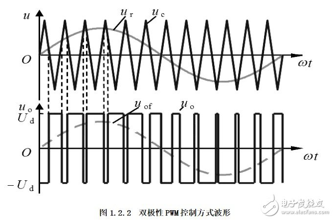 双极性pwm原理图分析 双极性pwm应用详解