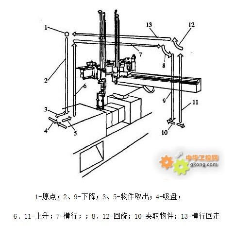 奥越信PLC在塑料加工厂注塑机机械手中的改善应用