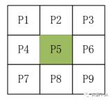 MATLAB对数字图像处理有各种函数支持