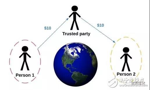 """区块链""""无需信任""""?并没有消除信任"""