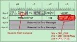 PCIe總線的三種錯誤報告方式