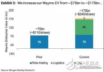 你一定要相信无人驾驶——大摩Waymo1770亿...