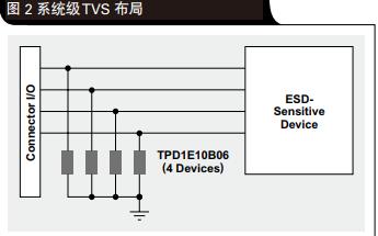 系统级ESD电路保护设计需要考虑因素?系统级和器件级的ESD有什么区别?