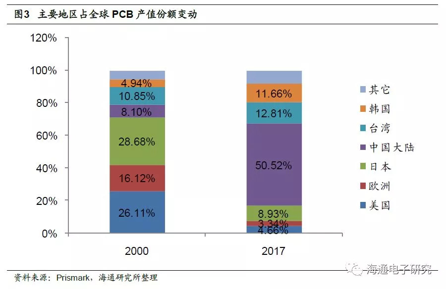 环保政策加速PCB行业洗牌,份额将向龙头企业集中
