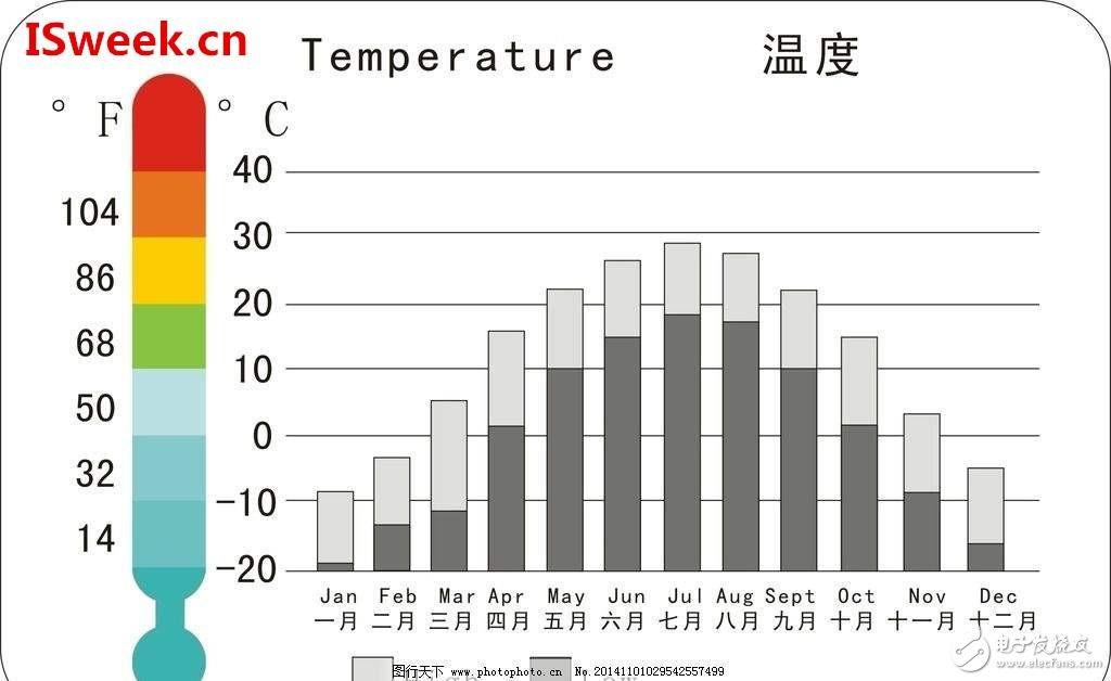 温度传感器分辨率、灵敏度和精度的概念是什么?