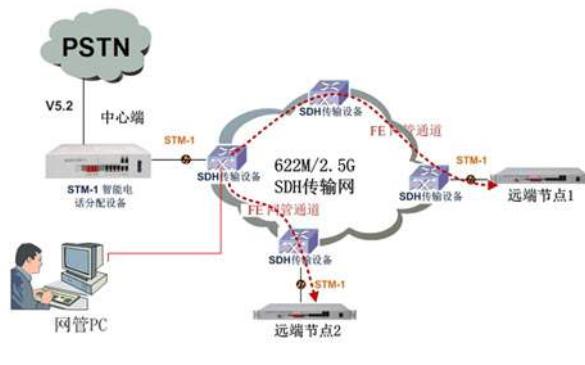 以太网技术简介及自动协商,流量控制,交换机网络的体系结构等资料概述