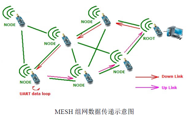 YL-600N低功耗微功率扩频组网模块使用手册免费下载
