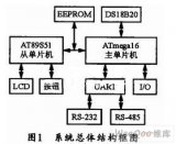 以ATmegal6单片机为控制核心的通用电机控制...