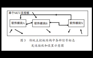 现场总线技术在冰箱控制系统应用上有什么作用?