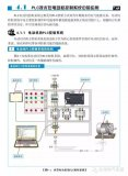 PLC技术的实际案例汇总(29幅图解)